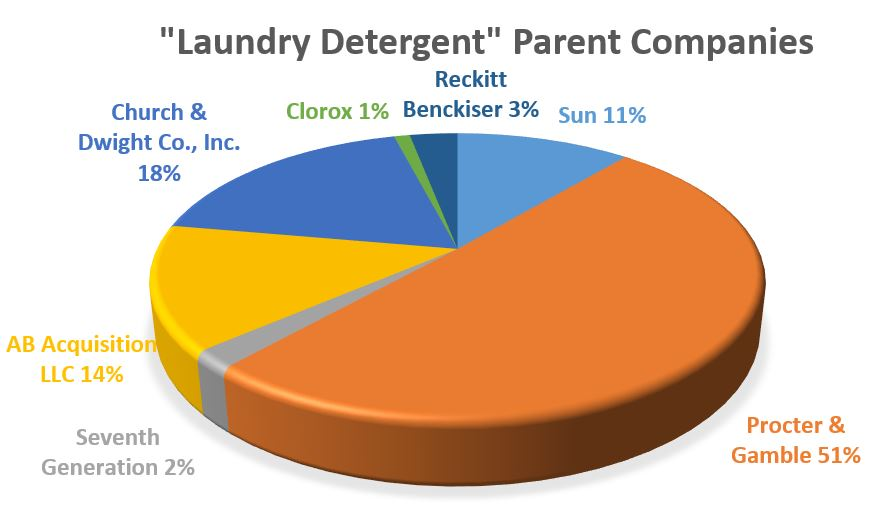 Laundry Product Ownership on Safeway